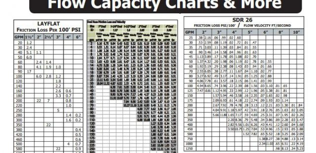 Charts Layouts Rain Flo Irrigation